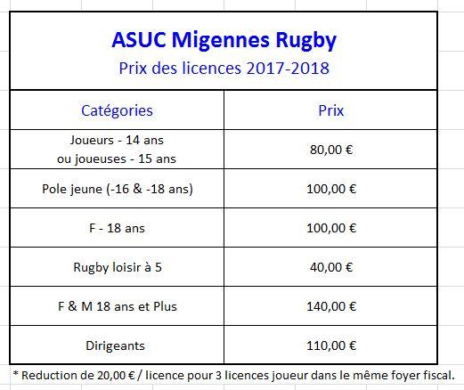 Prix des licences 2017-2018